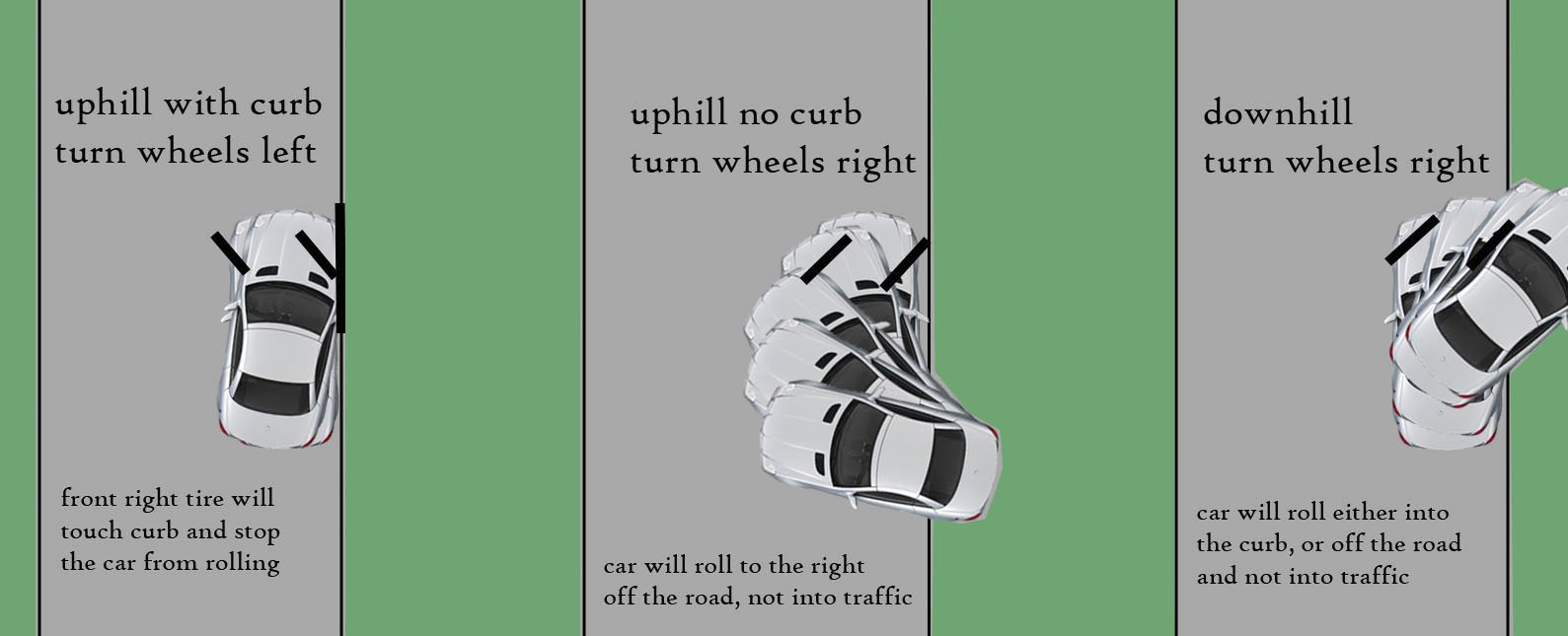 Park uphill without curb